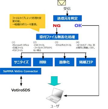 SaMMA%20Votiro%20connector.jpg